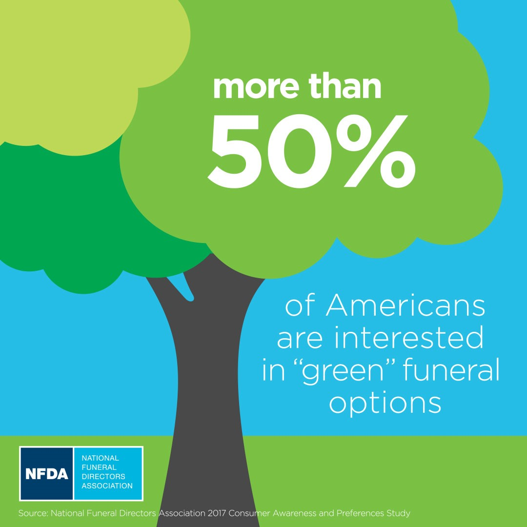 nfda infographic on green burial