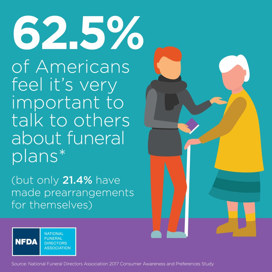 nfda inforgraphic on pre-planning a funeral